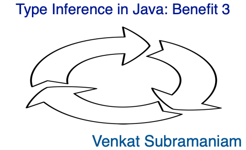 Type inference in java 20